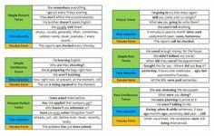 12 Tenses in English Grammar