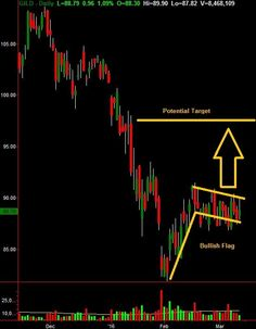 Download Auto Trade Fusion Automate Signals Forex Indicator For
