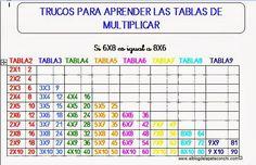 He leído recientemente un artículo muy interesante sobre cómo aprender las tablas de multiplicar de una manera rápida y sencilla. El ... Fun Math, Math Games, Multimedia Pc, Eureka Math, Singapore Math, Math Multiplication, Math Notebooks, Early Learning, Teaching Kids