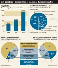 Should Equity-Based Crowd Funding Be Legal? Social Entrepreneurship, Startup Entrepreneur, Take Stock, Raising Capital, New Tricks, Business Marketing, Fundraising, Crowd, Investing