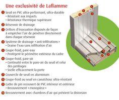 Porte acier - seuil Hermetica Laflamme