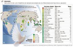 Diálogos, Recuento de los Tiempos de Negociaciones de 25 Porcesos de Paz en el Mundo #Población