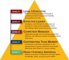 "Level 5 Leadership in ""Good To Great"" Leadership Models, Strategic Leadership, Leadership Coaching, Leadership Development, Leadership Quotes, Professional Development, Life Coaching, Leadership Qualities, Leadership Activities"