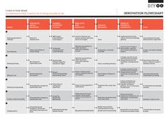 The Innovation Flowchart gives a detailed overview of the various stages in an innovation process, listing the activities, requirements and goals of each stage. These include an overview of …