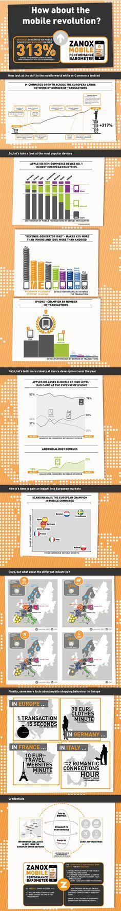 Le mobile, nouvel eldorado du commerce en ligne… Zanox, réseau publicitaire à la performance en Europe, vient de publier une infographie reprenant les principaux chiffres de son étude sur les évolutions du m-commerce. S'appuyant sur plus d'un millier de programmes d'annonceurs membres de son réseau, cette enquête fait ressortir une progression de 313% du CA dégagé par les mobiles, entre le dernier trimestre 2011 et le 4ème trimestre 2010.