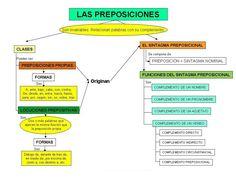 Concha Audición y Lenguaje - Las preposiciones