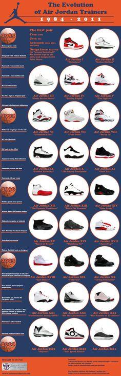 The Evolution of Air Jordan Trainers