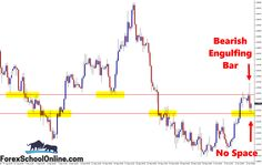 GBPUSD Engulfing Bar & Why Trade Management is SO, SO Important ~ Johnathon Fox  http://www.forexschoolonline.com/gbpusd-engulfing-bar/  #BearishEngulfingBar  #ForexSchoolOnline