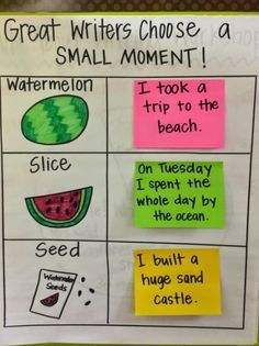 small moments watermelon anchor chart - Yahoo Search Results