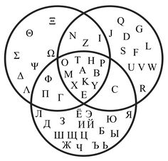 common characters between latin greek and cyrillic alphabet
