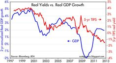 The above chart compares the real yield on 5-yr TIPS to the running 2-yr annualized growth rate of real GDP. The underlying premise of the chart is that government-guaranteed real yields that are available for purchase in the TIPS market can tell us a lot about the market's expectations for real economic growth. If I buy a 5-yr TIPS bond today, I have locked in a risk-free real rate of return of -1.4% per year for the next 5 years.
