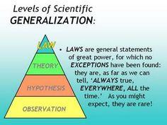 16 Best Crc Btec Unit 5 Scientific Method Board Ideas Scientific Method Scientific Hypothesis