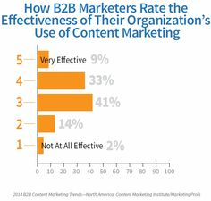 2014 B2B Content Marketing Benchmarks, Budgets, and Trends #contentmarketing