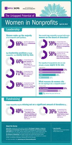 [Infographic] The Untapped Potential of Women in #Nonprofits - from Nonprofit Organizations