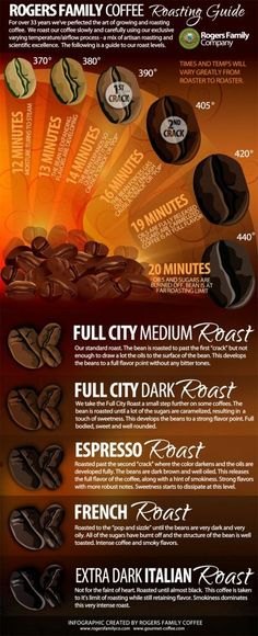 "I love this info-graphic.  Coffee roasters have their jargon, such as ""full city"", ""first crack"", etc.  This info-graphic helps explain what they mean. #CoffeeRoaster"