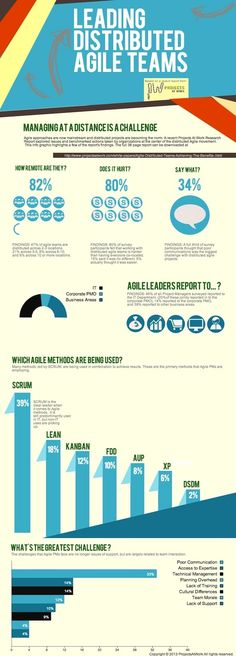 Distributed #Agile Teams. Brilliant infographic @ProjectsAtWork thank you!