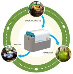 HomeBioGas TevaGas (TG) is a family-sized bio-digester that works on energy generated by organic material which is converted into biogas fuel