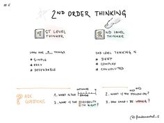 """2ND ORDER THINKIG""""Decision making is as much art as science. The goal, if we have one, is not to make perfect decisions but rather to make better than average decisions and get better over time. Doing this requires better insight or making fewer errors."""" Read about one of the most important mental models on Farnam Street: https://www.farnamstreetblog.com/2016/04/second-level-thinking/"""