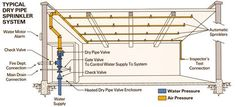 wet pipe system: most common; water under pressure with closed heads. Heads open individually when subjected to high heat, so only those sprinklers actually over the fire will operate in any given case. Sprinkler System Design, Water Sprinkler System, Building Systems, Building Design, Rustic Outdoor Sofas, Fire Protection System, Sprinkler Heads, Fire Alarm System, Fire Prevention