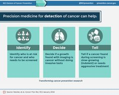 Precision Medicine for Detection of Cancer - infographic from the National Cancer Institute