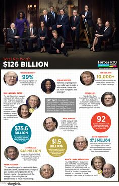 Forbes Partners with ThingLink for the first-ever Forbes 400 Interactive Magazine Cover and Infographic Forbes 400, Thank You Letter, Warren Buffett, Money Talks, Jon Bon Jovi, Magazine Articles, School S, Oprah Winfrey, Facon