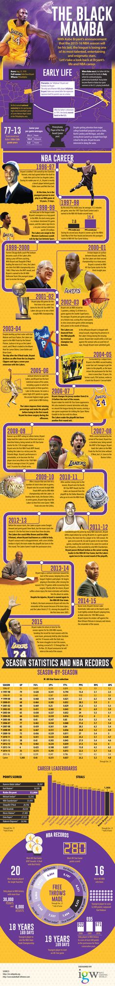 """Kobe understood what dedication and hard work meant! """"From humble beginnings to becoming one of the most recognized faces in the NBA, here's our rendition of the Kobe Bryant """"look back"""". Basketball Legends, Sports Basketball, College Basketball, Basketball Stuff, Kobe Bryant Retirement, Lakers Team, Kobe Bryant Black Mamba, Lakers Kobe Bryant, Sports Pictures"""
