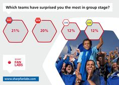 Before the Quarter Finals kick off tomorrow, let's look back at the teams that didn't quite make it. According to users on sharpfanlabs.com, fans of Russia, Denmark, Croatia and Ukraine should all be feeling pretty proud of their teams, despite not managing to make the cut. I'm sure fans of the Netherlands were also pretty surprised, but not in a good way! For more stats from Europe's largest fan study, check out our facebook page