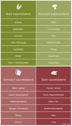 Säure-Basen-Tabelle