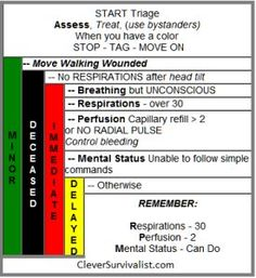 START Triage System, Mass Emergency Trauma & First Responders Alternate Triage Decision Chart