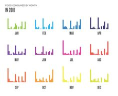 BAR CHARTS MONTHLY SIMPLE by Lauren Manning, via Flickr