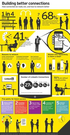 Networking is important! Check out this infographic to learn about networking!