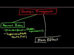 Introduction to Oncologic Emergencies - YouTube