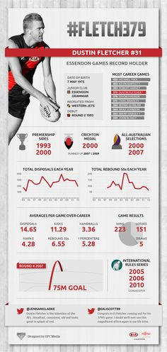 This week we celebrated Dustin Fletcher reaching 379 career games of Australian Rules Football. Here is a look back at his amazing achievements. #infographic
