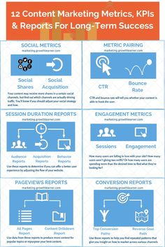 Image result for Content Marketing KPI graphic