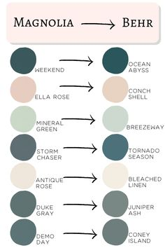 Behr 2020 Paint Colors Matched To Magnolia - - Don't get overwhelmed choosing paint colors! Joanna Gaines' most popular Magnolia paints matched to the brand new Behr 2020 paint colors. Matching Paint Colors, Paint Colors For Home, Furniture Paint Colors, Interior House Paint Colors, Best Bathroom Paint Colors, Basement Paint Colors, Office Paint Colors, Best Bedroom Colors, Kitchen Paint Colors