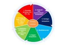 Digital kompetens, programmering och datalogiskt tänkande | Swedish ICT