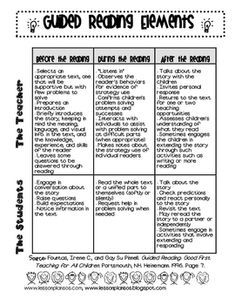 Guided Reading Ideas from Fountas & Pinnell text we read. It is an overview of the teacher responsibilities and the student responsibilities. Guided Reading Groups, Reading Centers, Reading Lessons, Small Group Reading, Reading Workshop, Reading Strategies, Reading Skills, Teaching Reading, Reading Comprehension