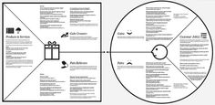 Osterwalder: TEST YOUR VALUE PROPOSITION: SUPERCHARGE LEAN STARTUP AND CUSTDEV PRINCIPLES