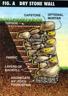 Dry Stone Retaining Wall Construction – Method, Instructions, & Tips - BestLif. Wooden Retaining Wall, Small Retaining Wall, Boulder Retaining Wall, Building A Retaining Wall, Building A Stone Wall, Rock Wall Landscape, Fantasy Landscape, Landscape Fabric, Landscaping Retaining Walls