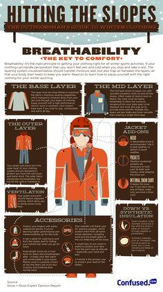 Guide to breathability on the slopes