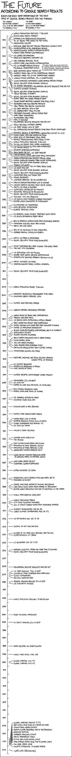 Humorous annual predictions for mankind derived from a Google search algorithm...  Hard to explain actually - check it out!