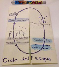 Scuola primaria. Lapbook sul ciclo dell'acqua
