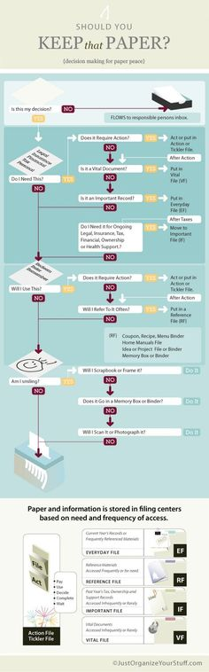 """""""How to decrease paper clutter"""" Infographic: Should I keep this paper? File Organization, Organizing Paperwork, Home Office Organization, Organizing Your Home, Organising, Organizing Paper Clutter, Office Decor, Organizing Ideas, Organizing Solutions"""
