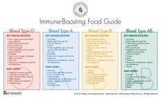Influenza and The Blood Type Diet - D'Adamo Personalized Nutrition - Blood Type Diet Diet Quotes, Jokes Quotes, Eating For Blood Type, Ab Positive, Foods For Abs, Blood Type Diet, Blood Types, Organic Meat, Types Of Diets