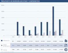 Justicia, presupuestode inversión ejecutado y comprometido #Población