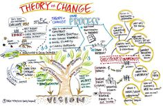 8 best theory of change images on pinterest theory of change the theory of change is focused on mapping out what has been described as the missing middle between what a program or change initiative does its maxwellsz