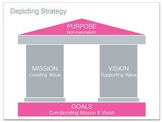 Depicting Strategy - Sample Use of a Pillar Diagram http://www.muezart.com/sample-use-pillar-diagram-keynote#