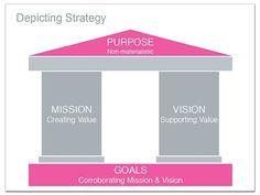 Depicting Strategy - Sample Use of a Pillar Diagram http://www.muezart.com/sample-use-pillar-diagram-keynote#