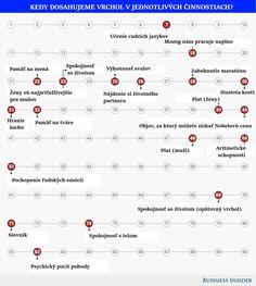 23 ročné ženy najviac priťahujú mužov, ako 25 roční sme najsilnejší. Vedci zostavili graf, ktorý ukazuje vrchol jednotlivých činností v závislosti od veku | interez.sk
