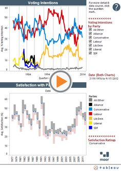 interactive dashboard representing UK voting behaviour - more informative than a static infographic? Interactive Dashboard, Behavior, Infographic, Chart, This Or That Questions, Wedding Ring, Behance, Infographics, Information Design